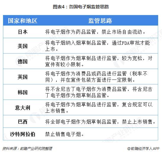 图表4:各国电子烟监管思路
