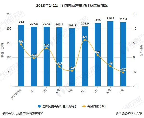 2018年1-11月全国纯碱产量统计及增长情况
