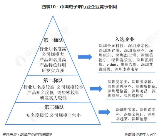 图表10:中国电子烟行业企业竞争格局