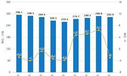 前11月全国<em>原盐</em>产量超5400万吨 累计下降2.5%