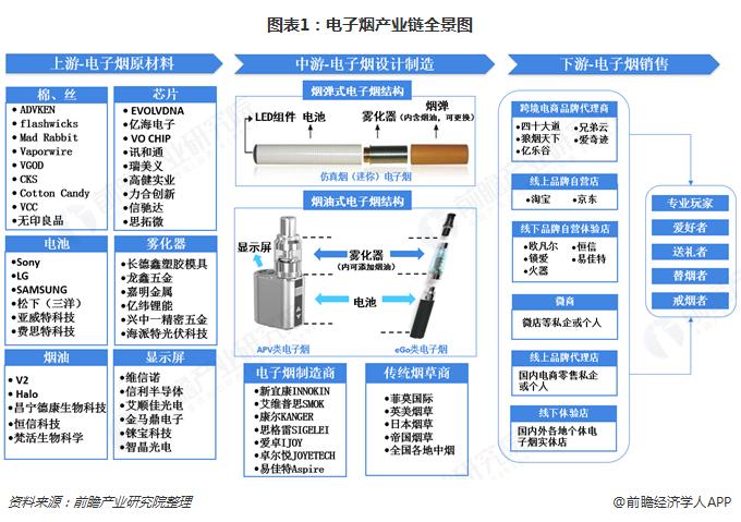 图表1:电子烟产业链全景图