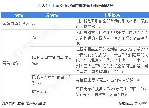 图表1:中国空中交通管理系统行业市场格局