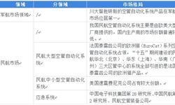 """2018年中国空中交通管理系统行业市场格局和发展前景分析  """"十三五""""建设研究项目数量可观【组图】"""