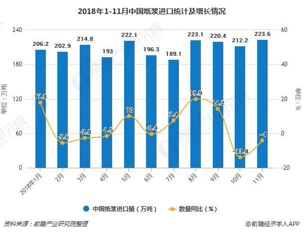 2018年1-11月中国纸浆进口统计及增长情况