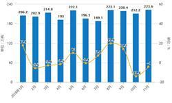 前11月中国<em>造纸</em>行业分析:累计产量超1亿吨