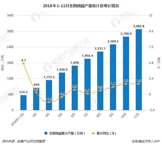 2018年1-11月全国烧碱产量统计及增长情况