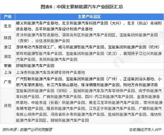 图表6:中国主要新能源汽车产业园区汇总