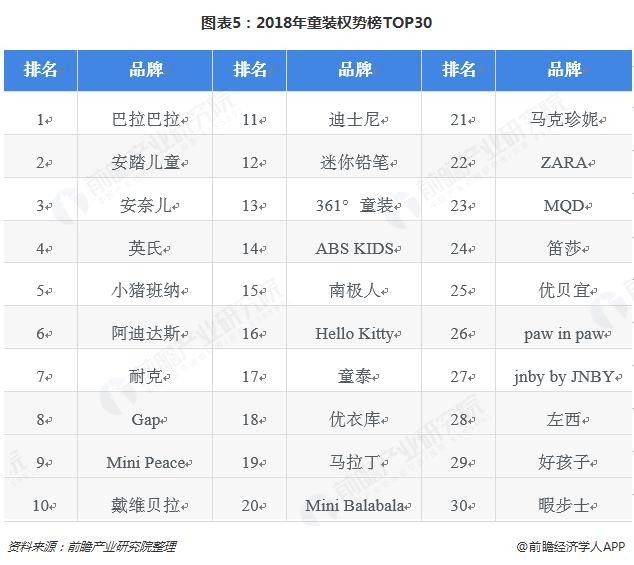 图表5:2018年童装权势榜TOP30