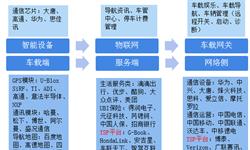 预见2019:《中国车联网产业全景图谱》(附规模、发展现状、竞争、趋势等)