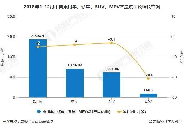 2018年1-12月中国乘用车、轿车、SUV、MPV产量统计及增长情况