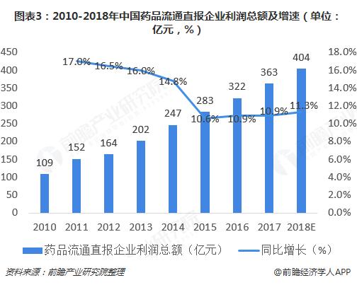 图表3:2010-2018年中中药品流动畅通直报企业盈利尽和及增快(单位:亿元,%)