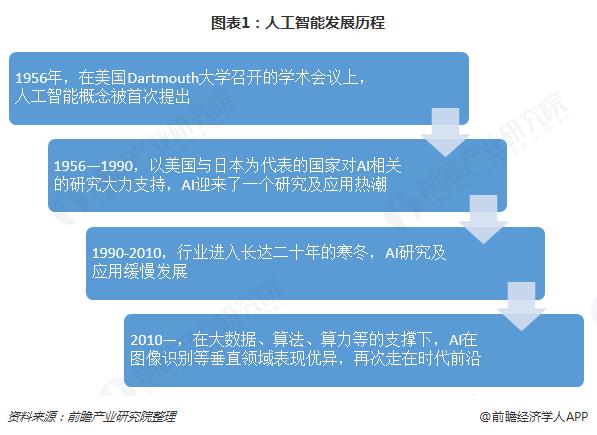 图表1:人工智能发展历程