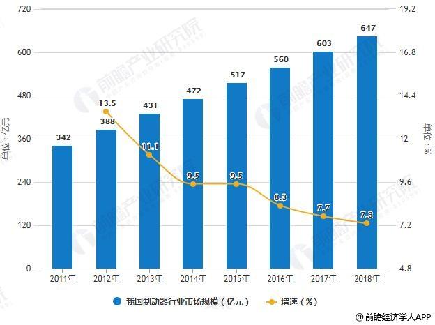 2011-2018年我国制动器行业市场规模统计及增长情况预测