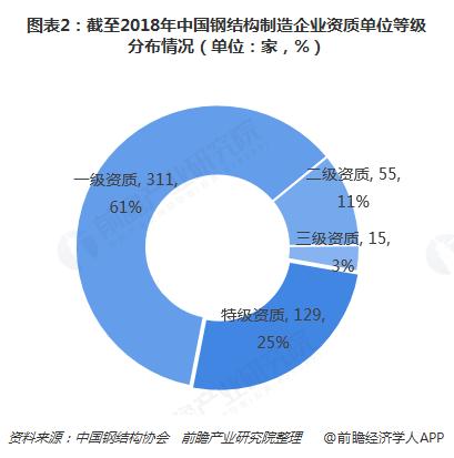 图表2:截至2018年中国钢结构制造企业资质单位等级分布情况(单位:家,%)