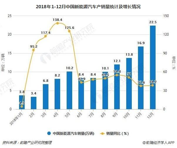 2018年1-12月中国新能源汽车产销量统计及增长情况