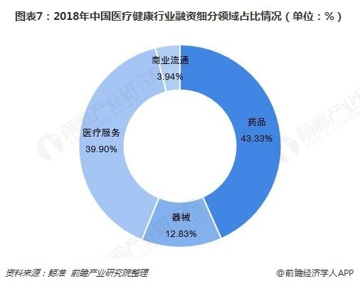 图表7:2018年中国医疗健康行业融资细分领域占比情况(单位:%)