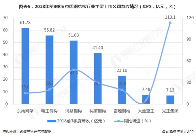 图表5:2018年前3季度中国钢结构行业主要上市公司营收情况(单位:亿元,%)