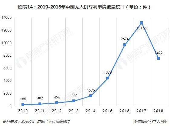 图表14:2010-2018年中国无人机专利申请数量统计(单位:件)