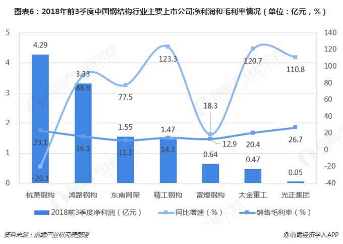 图表6:2018年前3季度中国钢结构行业主要上市公司净利润和毛利率情况(单位:亿元,%)