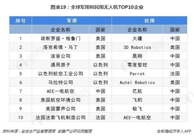 图表19:全球军用和民用无人机TOP10企业