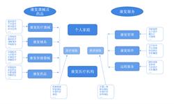 预见2019:《中国康复医疗产业全景图谱》(附现状、竞争格局、发展前景等)
