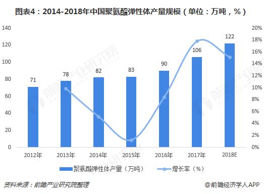 图表4:2014-2018年中国聚氨酯弹性体产量规模(单位:万吨,%)