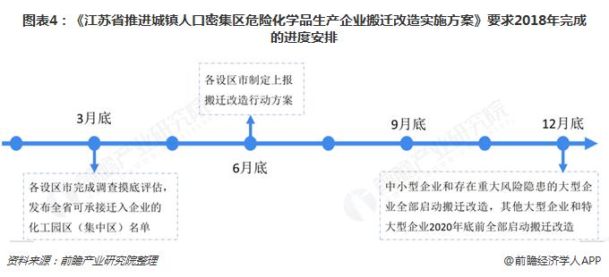 图表4:《江苏省推进城镇人口密集区危险化学品生产企业搬迁改造实施方案》要求2018年完成的进度安排