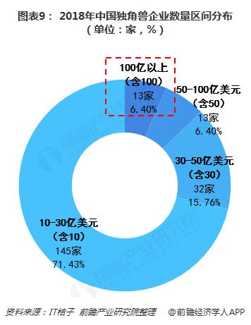 图表9: 2018年中国独角兽企业数量区间分布(单位:家,%)