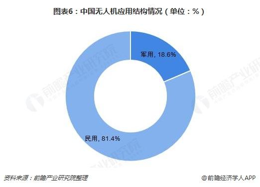 图表6:中国无人机应用结构情况(单位:%)
