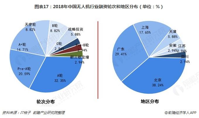 图表17:2018年中国无人机行业融资轮次和地区分布(单位:%)