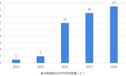 2018年<em>美丽</em><em>乡村</em><em>建设</em>PPP项目市场现状与发展趋势分析 PPP项目投资规模或将收窄【组图】