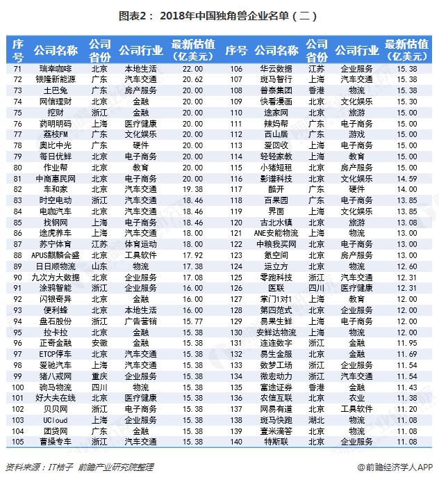 图表2: 2018年中国独角兽企业名单(二)