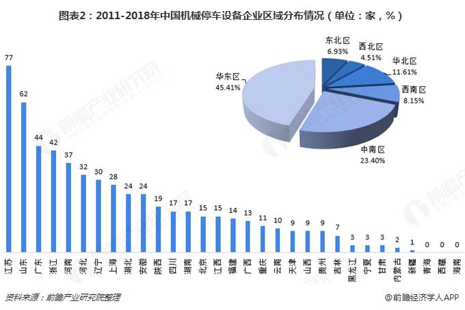 图表2:2011-2018年中国机械停车设备企业区域分布情况(单位:家,%)