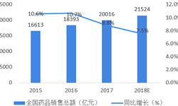 2018年中国互联网+医药行业市场现状与发展前景分析 未来医药电商渗透率将会快速提升【组图】