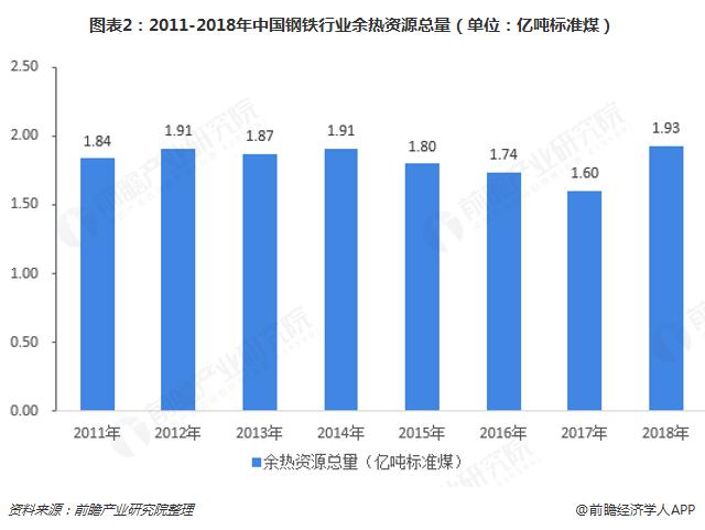 图表2:2011-2018年中国钢铁行业余热资源总量(单位:亿吨标准煤)