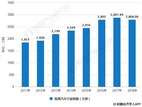 2011-2018年我国汽车行业产销量统计情况