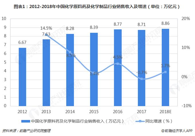 图表1:2012-2018年中国化学原料药及化学制品行业销售收入及增速(单位:万亿元)