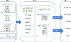 预见2019:《2019年中国IDC产业全景图谱》(附市场规模、区域发展现状、竞争格局)