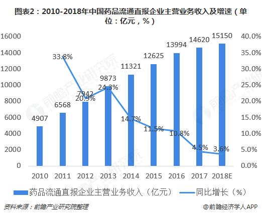 图表2:2010-2018年中中药品流动畅通直报企业主营事情顶出产及增快(单位:亿元,%)