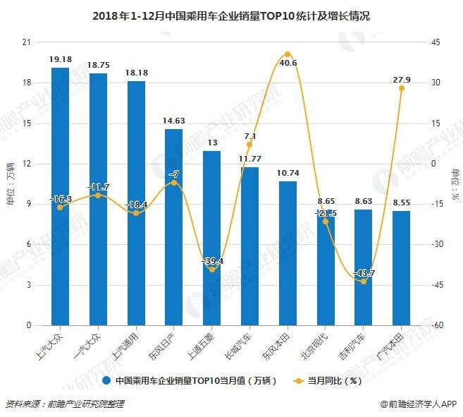 2018年1-12月中国乘用车企业销量TOP10统计及增长情况
