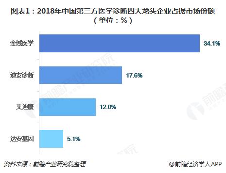 图表1:2018年中国第三方医学诊断四大龙头企业占据市场份额(单位:%)