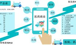 预见2019:《2019年中国医药商业产业全景图谱》(附规模、发展现状、竞争、趋势等)