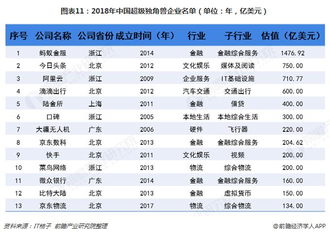 图表11:2018年中国超级独角兽企业名单(单位:年,亿美元)