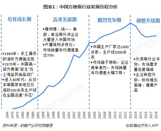 图表1:中国方便面行业发展历程分析