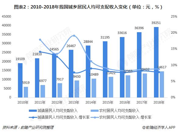 图表2:2010-2018年我国城乡居民人均可支配收入变化(单位:元,%)