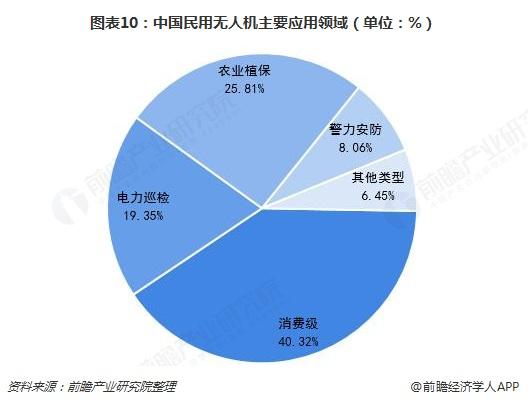 图表10:中国民用无人机主要应用领域(单位:%)