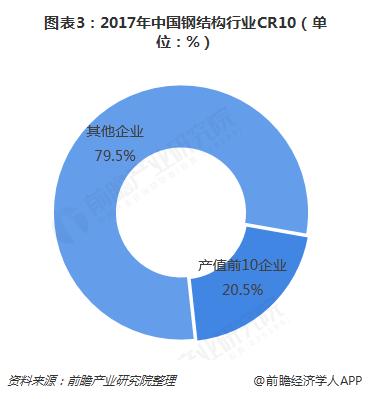 图表3:2017年中国钢结构行业CR10(单位:%)