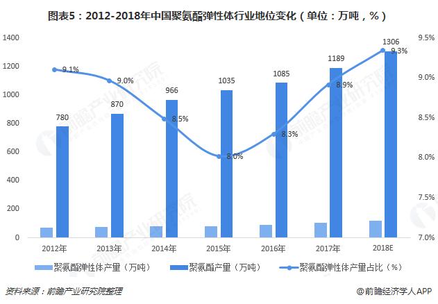 图表5:2012-2018年中国聚氨酯弹性体行业地位变化(单位:万吨,%)