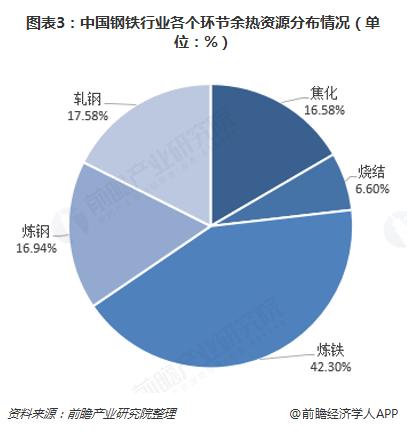 图表3:中国钢铁行业各个环节余热资源分布情况(单位:%)