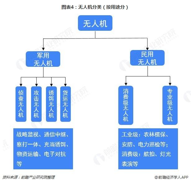 图表4:无人机分类(按用途分)
